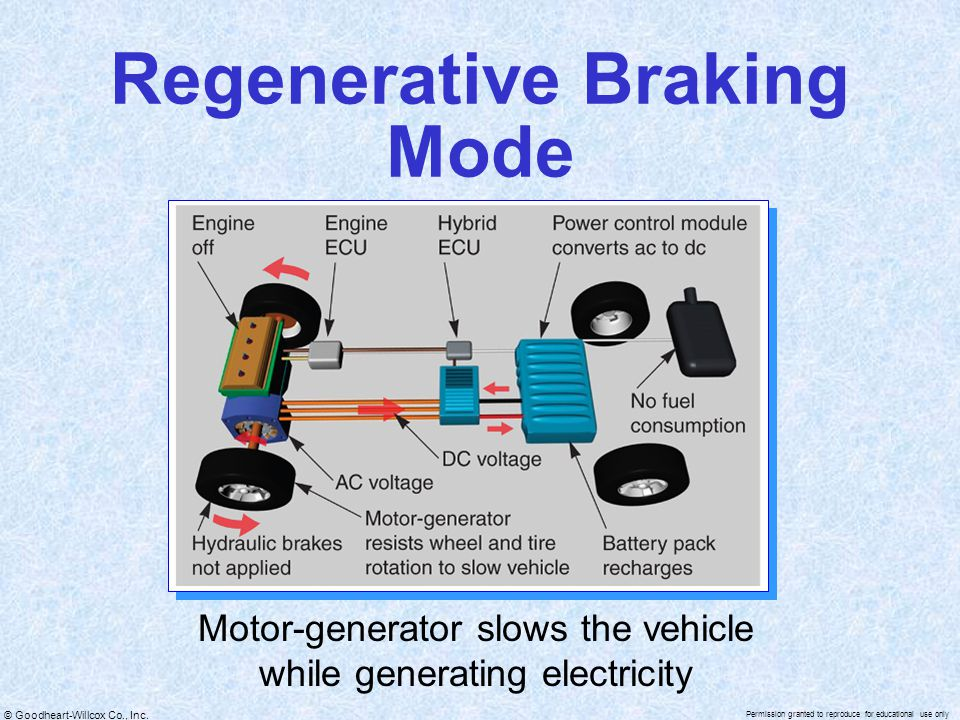 © Goodheart-Willcox Co., Inc. Permission granted to reproduce for educational use only Regenerative Braking Mode Motor-generator slows the vehicle whi