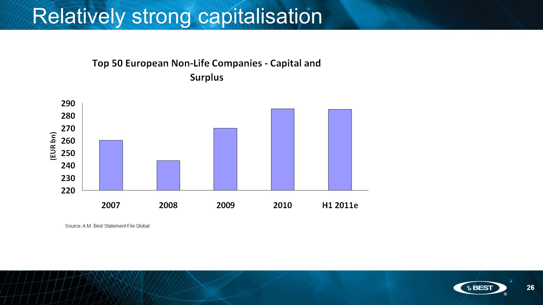 26 Relatively strong capitalisation Source: A.M. Best Statement File Global