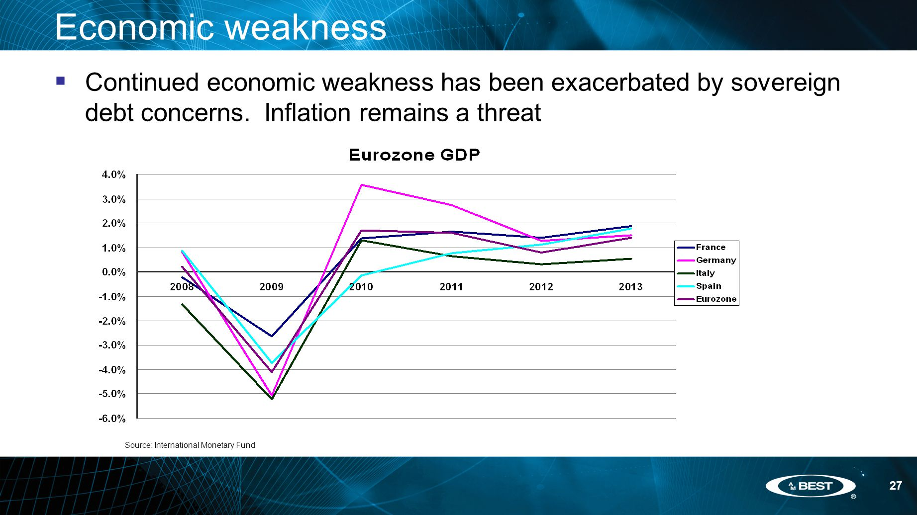 27 Economic weakness  Continued economic weakness has been exacerbated by sovereign debt concerns.