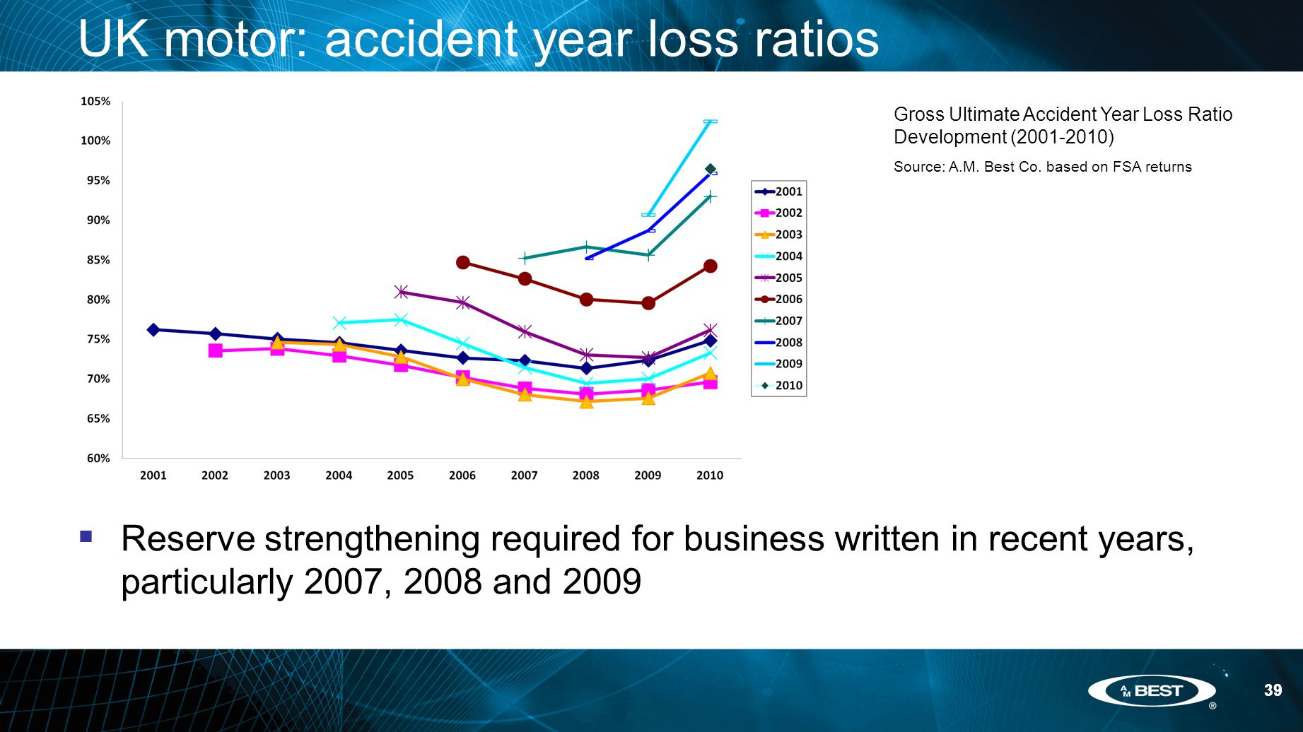 39 UK motor: accident year loss ratios  Reserve strengthening required for business written in recent years, particularly 2007, 2008 and 2009 39 Gross Ultimate Accident Year Loss Ratio Development (2001-2010) Source: A.M.