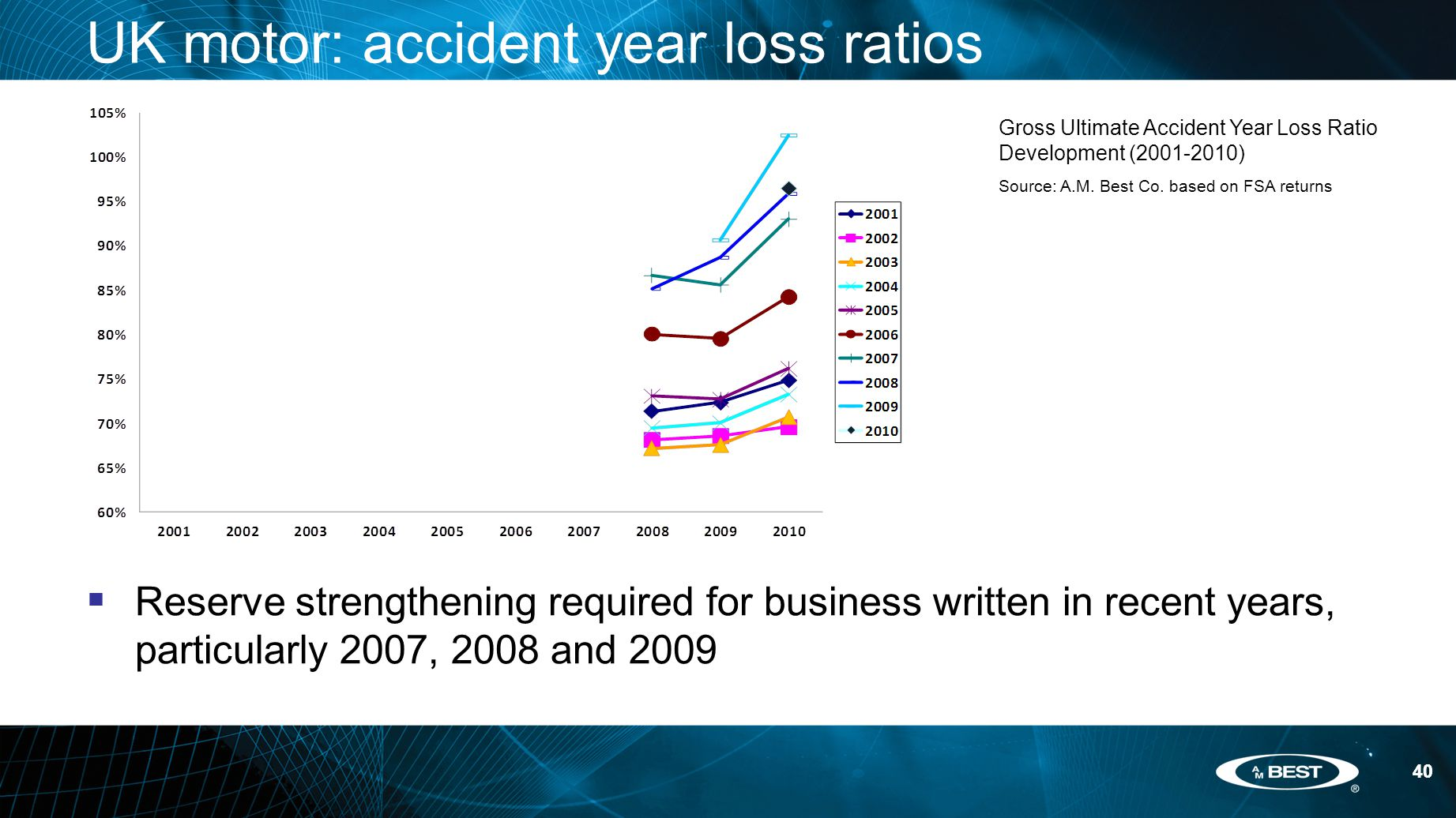 40 UK motor: accident year loss ratios  Reserve strengthening required for business written in recent years, particularly 2007, 2008 and 2009 40 Gross Ultimate Accident Year Loss Ratio Development (2001-2010) Source: A.M.