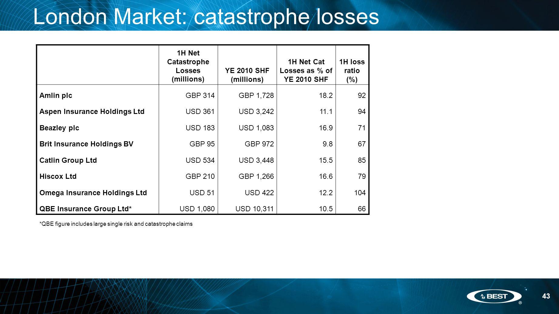 43 London Market: catastrophe losses 1H Net Catastrophe Losses (millions) YE 2010 SHF (millions) 1H Net Cat Losses as % of YE 2010 SHF 1H loss ratio (%) Amlin plcGBP 314GBP 1,72818.292 Aspen Insurance Holdings LtdUSD 361USD 3,24211.194 Beazley plcUSD 183USD 1,08316.971 Brit Insurance Holdings BVGBP 95GBP 9729.867 Catlin Group LtdUSD 534USD 3,44815.585 Hiscox LtdGBP 210GBP 1,26616.679 Omega Insurance Holdings LtdUSD 51USD 42212.2104 QBE Insurance Group Ltd*USD 1,080USD 10,31110.566 *QBE figure includes large single risk and catastrophe claims