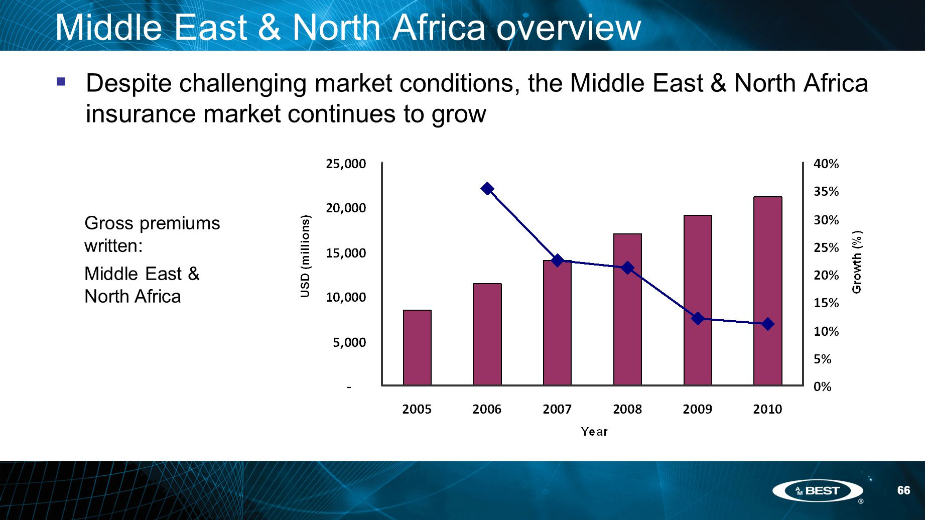 66 Middle East & North Africa overview  Despite challenging market conditions, the Middle East & North Africa insurance market continues to grow Gross premiums written: Middle East & North Africa
