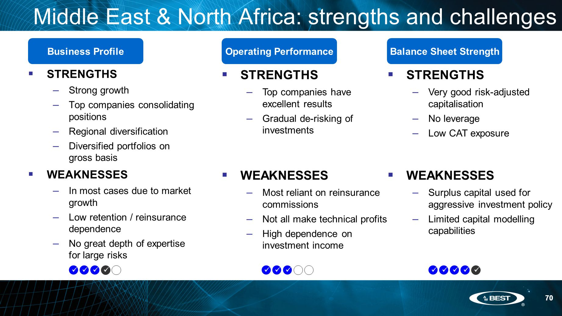 70 Middle East & North Africa: strengths and challenges  STRENGTHS – Strong growth – Top companies consolidating positions – Regional diversification – Diversified portfolios on gross basis Business ProfileOperating PerformanceBalance Sheet Strength  WEAKNESSES – In most cases due to market growth – Low retention / reinsurance dependence – No great depth of expertise for large risks  STRENGTHS – Top companies have excellent results – Gradual de-risking of investments  STRENGTHS – Very good risk-adjusted capitalisation – No leverage – Low CAT exposure  WEAKNESSES – Most reliant on reinsurance commissions – Not all make technical profits – High dependence on investment income  WEAKNESSES – Surplus capital used for aggressive investment policy – Limited capital modelling capabilities