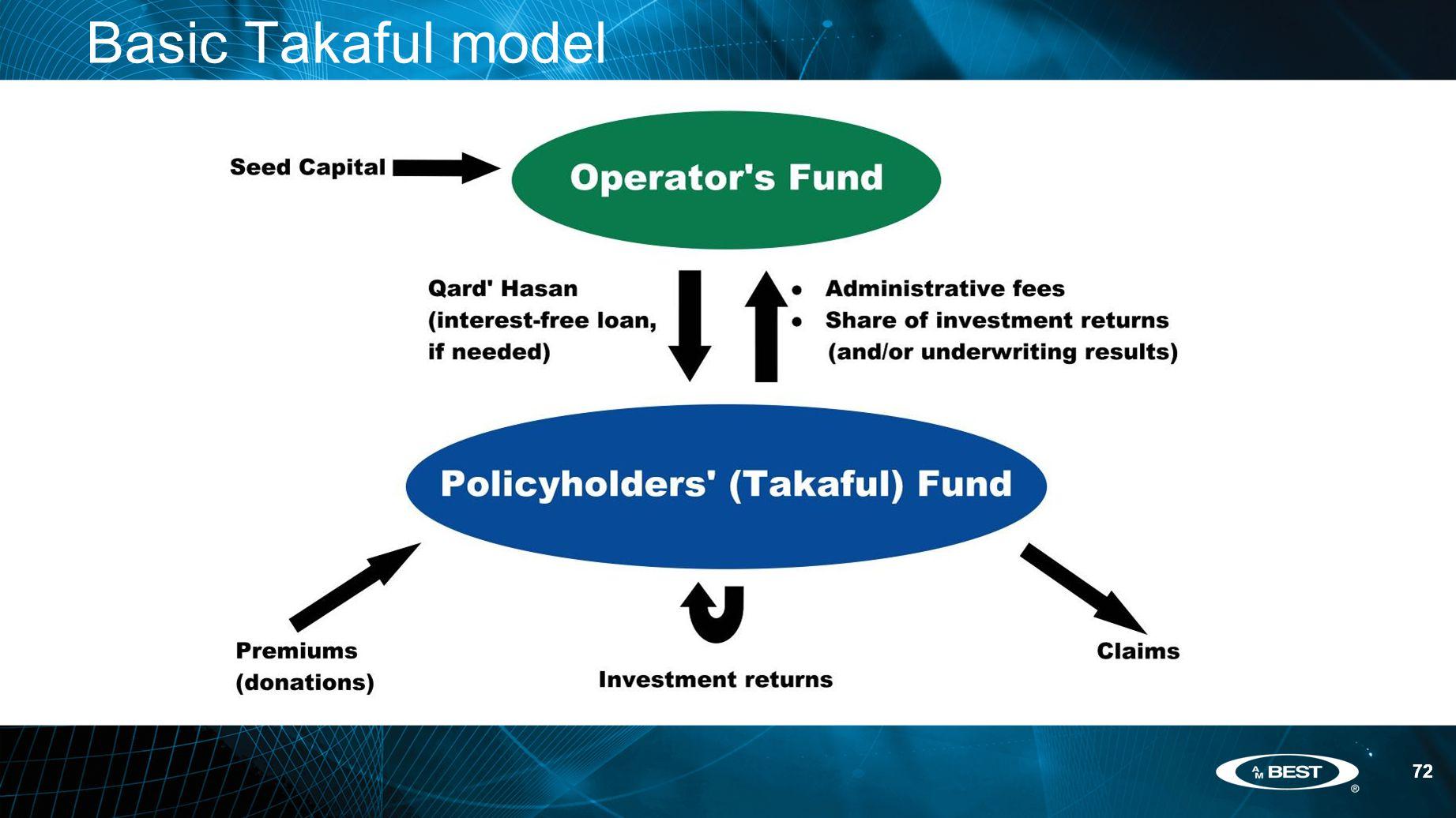 72 Basic Takaful model