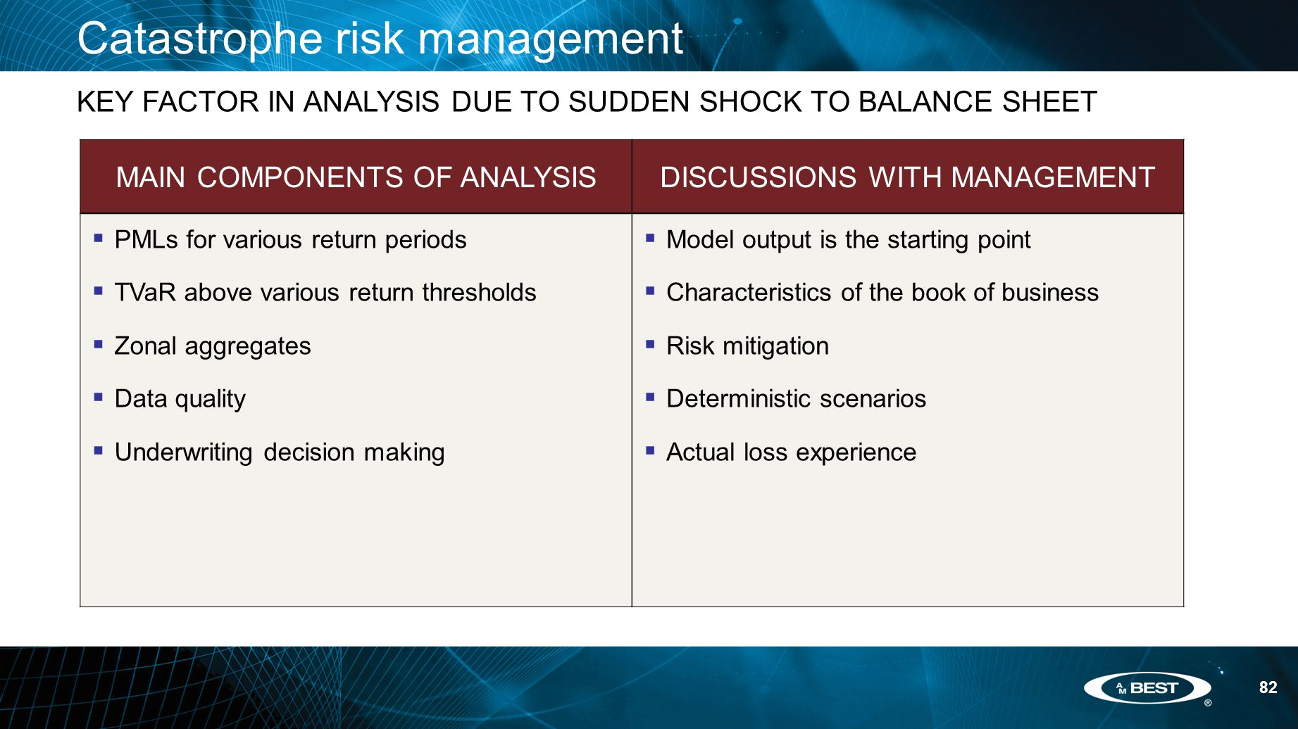 82 Catastrophe risk management KEY FACTOR IN ANALYSIS DUE TO SUDDEN SHOCK TO BALANCE SHEET MAIN COMPONENTS OF ANALYSIS  PMLs for various return periods  TVaR above various return thresholds  Zonal aggregates  Data quality  Underwriting decision making DISCUSSIONS WITH MANAGEMENT  Model output is the starting point  Characteristics of the book of business  Risk mitigation  Deterministic scenarios  Actual loss experience