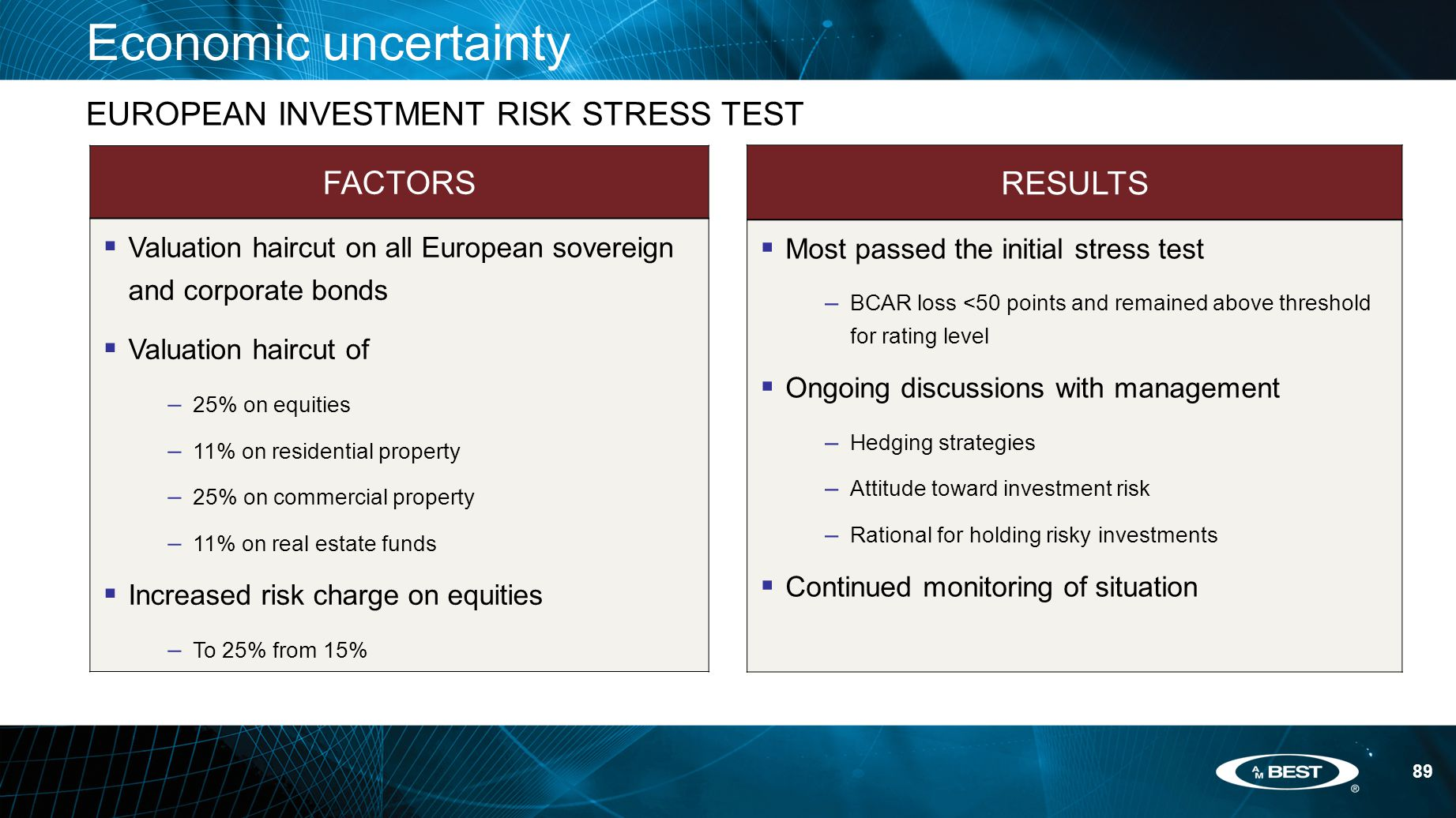 89 Economic uncertainty EUROPEAN INVESTMENT RISK STRESS TEST FACTORS  Valuation haircut on all European sovereign and corporate bonds  Valuation haircut of – 25% on equities – 11% on residential property – 25% on commercial property – 11% on real estate funds  Increased risk charge on equities – To 25% from 15% RESULTS  Most passed the initial stress test – BCAR loss <50 points and remained above threshold for rating level  Ongoing discussions with management – Hedging strategies – Attitude toward investment risk – Rational for holding risky investments  Continued monitoring of situation