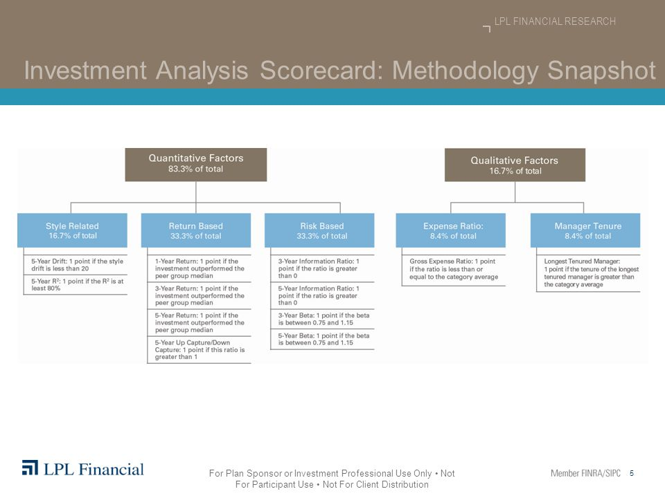 6 LPL FINANCIAL RESEARCH For Plan Sponsor or Investment Professional Use Only Not For Participant Use Not For Client Distribution Investment Analysis Scorecard: Factor Details Style-Related Factors (16.7% of total score)  Style drift* < 20 o When selecting an investment, you want to know that it has provided a relatively true exposure to the category in which it falls o A style drift score of less than 20 implies that the divergence of an investment portfolio from its stated investment style or objective as measured by the drift from the Morningstar category is minimal  R 2 ≥ 80% o When selecting an investment, you want to know how correlated the investment's returns are with its benchmark index o This value of R 2 implies that the investment's return moves in the same direction as the index 80% or more of the time * Please note: For target date funds, style drift is expected and therefore, not a useful statistic to evaluate.