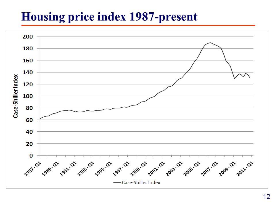 12 Housing price index 1987-present