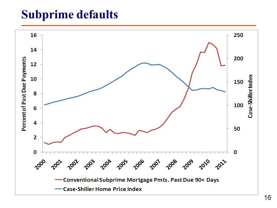 16 Subprime defaults