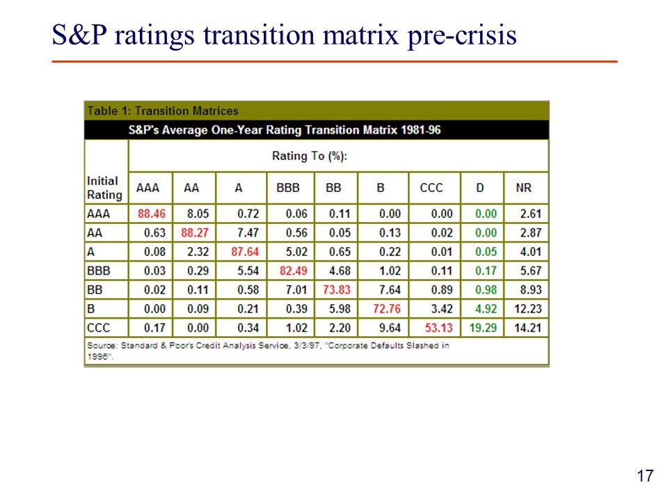 17 S&P ratings transition matrix pre-crisis