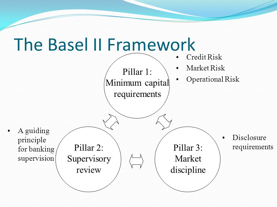 The Basel II Framework Pillar 1: Minimum capital requirements Pillar 2: Supervisory review Pillar 3: Market discipline A guiding principle for banking