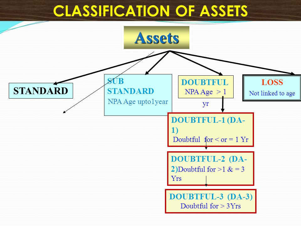 Assets STANDARD SUB STANDARD NPA Age upto1year DOUBTFUL NPA Age > 1 yr LOSS Not linked to age DOUBTFUL-2 (DA- 2) Doubtful for >1 & = 3 Yrs DOUBTFUL-3