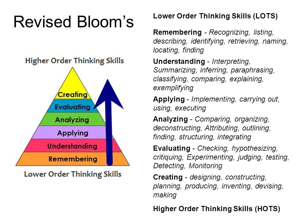 Revised Bloom's Lower Order Thinking Skills (LOTS) Remembering - Recognizing, listing, describing, identifying, retrieving, naming, locating, finding Understanding - Interpreting, Summarizing, inferring, paraphrasing, classifying, comparing, explaining, exemplifying Applying - Implementing, carrying out, using, executing Analyzing - Comparing, organizing, deconstructing, Attributing, outlining, finding, structuring, integrating Evaluating - Checking, hypothesizing, critiquing, Experimenting, judging, testing, Detecting, Monitoring Creating - designing, constructing, planning, producing, inventing, devising, making Higher Order Thinking Skills (HOTS)