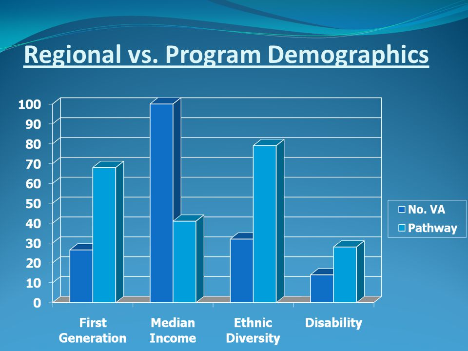 Regional vs. Program Demographics