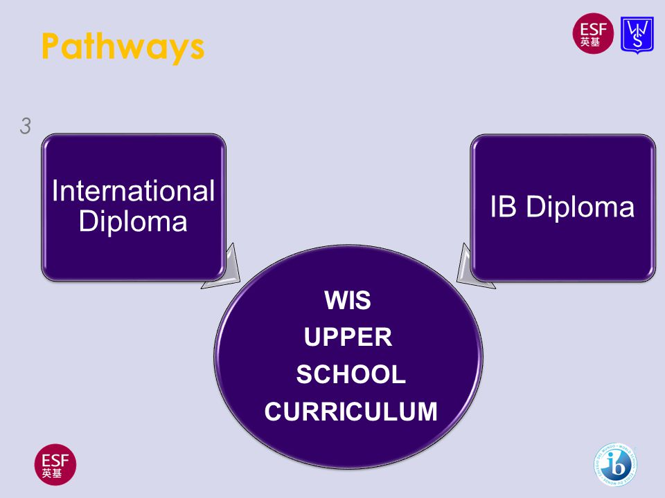Pathways WIS UPPER SCHOOL CURRICULUM International Diploma IB Diploma 3