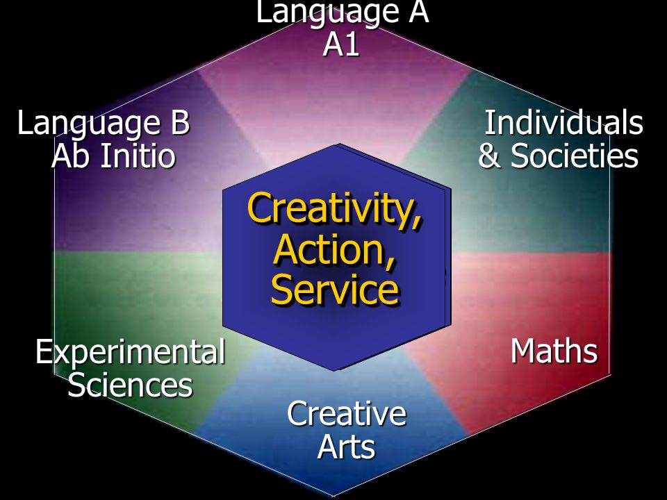 ExperimentalSciences IB ExtendedEssayExtendedEssay Theory of Knowledge Knowledge Creativity,Action,ServiceCreativity,Action,Service Language B Ab Initio Ab Initio Language A A1 Individuals Individuals & Societies Maths CreativeArts