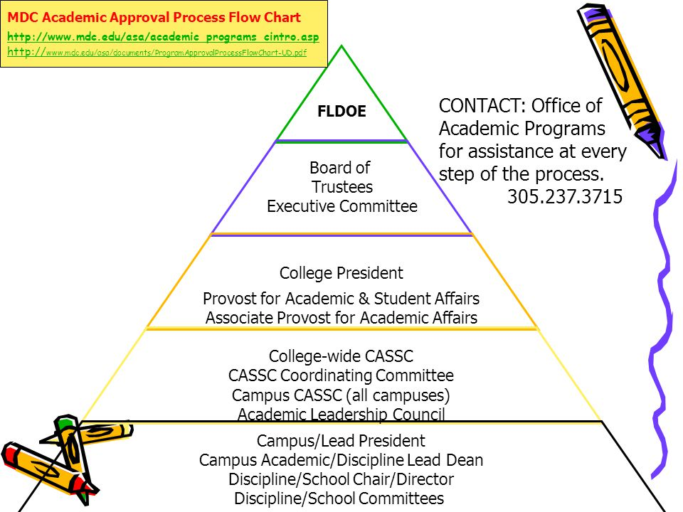 FLDOE Board of Trustees Executive Committee College President Provost for Academic & Student Affairs Associate Provost for Academic Affairs College-wide CASSC CASSC Coordinating Committee Campus CASSC (all campuses) Academic Leadership Council Campus/Lead President Campus Academic/Discipline Lead Dean Discipline/School Chair/Director Discipline/School Committees MDC Academic Approval Process Flow Chart http://www.mdc.edu/asa/academic_programs_cintro.asp http:// www.mdc.edu/asa/documents/ProgramApprovalProcessFlowChart-UD.pdf CONTACT: Office of Academic Programs for assistance at every step of the process.