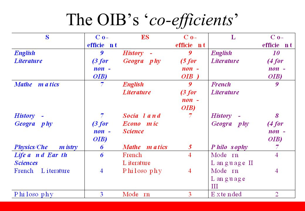 The OIB's 'co-efficients'
