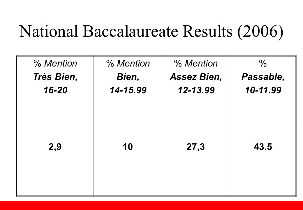 National Baccalaureate Results (2006) % Mention Très Bien, 16-20 % Mention Bien, 14-15.99 % Mention Assez Bien, 12-13.99 % Passable, 10-11.99 2,91027,343.5