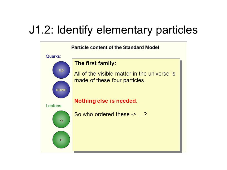 J1.2: Identify elementary particles The first family: All of the visible matter in the universe is made of these four particles.