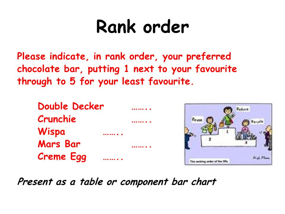 Rank order Please indicate, in rank order, your preferred chocolate bar, putting 1 next to your favourite through to 5 for your least favourite.