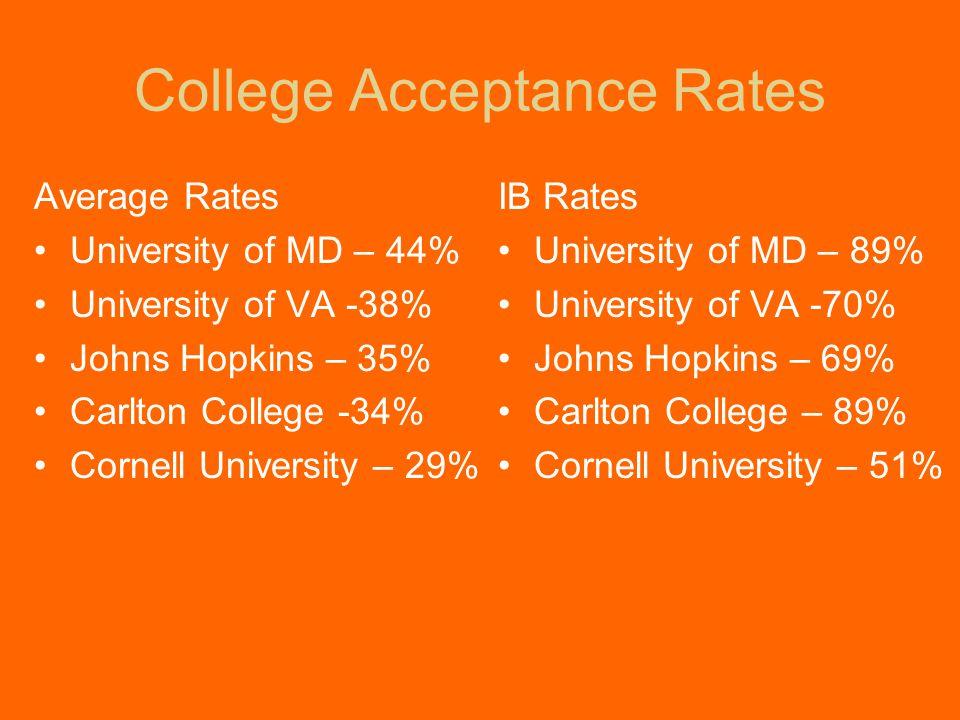 College Acceptance Rates IB Rates University of MD – 89% University of VA -70% Johns Hopkins – 69% Carlton College – 89% Cornell University – 51% Average Rates University of MD – 44% University of VA -38% Johns Hopkins – 35% Carlton College -34% Cornell University – 29%