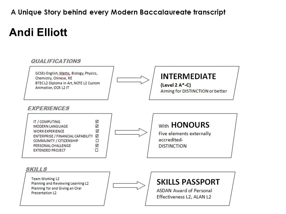 A Unique Story behind every Modern Baccalaureate transcript Andi Elliott