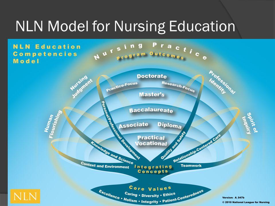 NLN Model for Nursing Education
