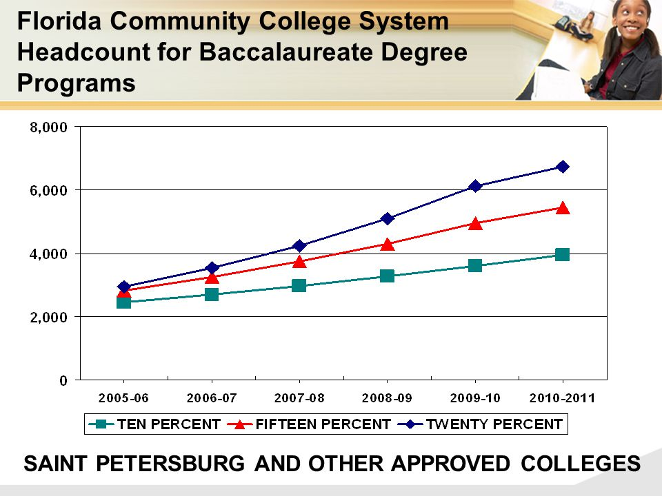 SAINT PETERSBURG AND OTHER APPROVED COLLEGES Florida Community College System Headcount for Baccalaureate Degree Programs