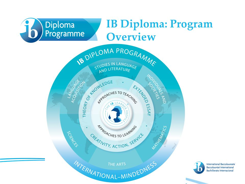 IB Diploma: Program Overview