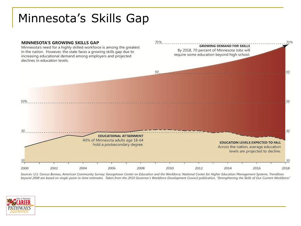 Baccalaureate Degree Minnesota's Skills Gap