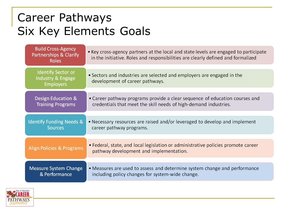 Career Pathways Six Key Elements Goals Baccalaureate Degree