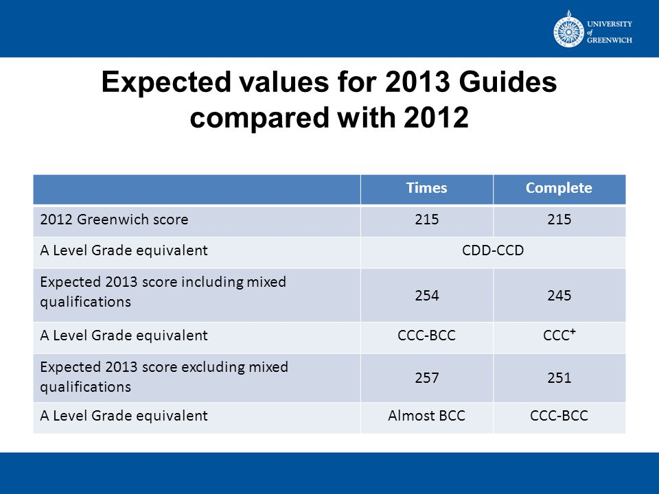 Expected values for 2013 Guides compared with 2012 TimesComplete 2012 Greenwich score215 A Level Grade equivalentCDD-CCD Expected 2013 score including