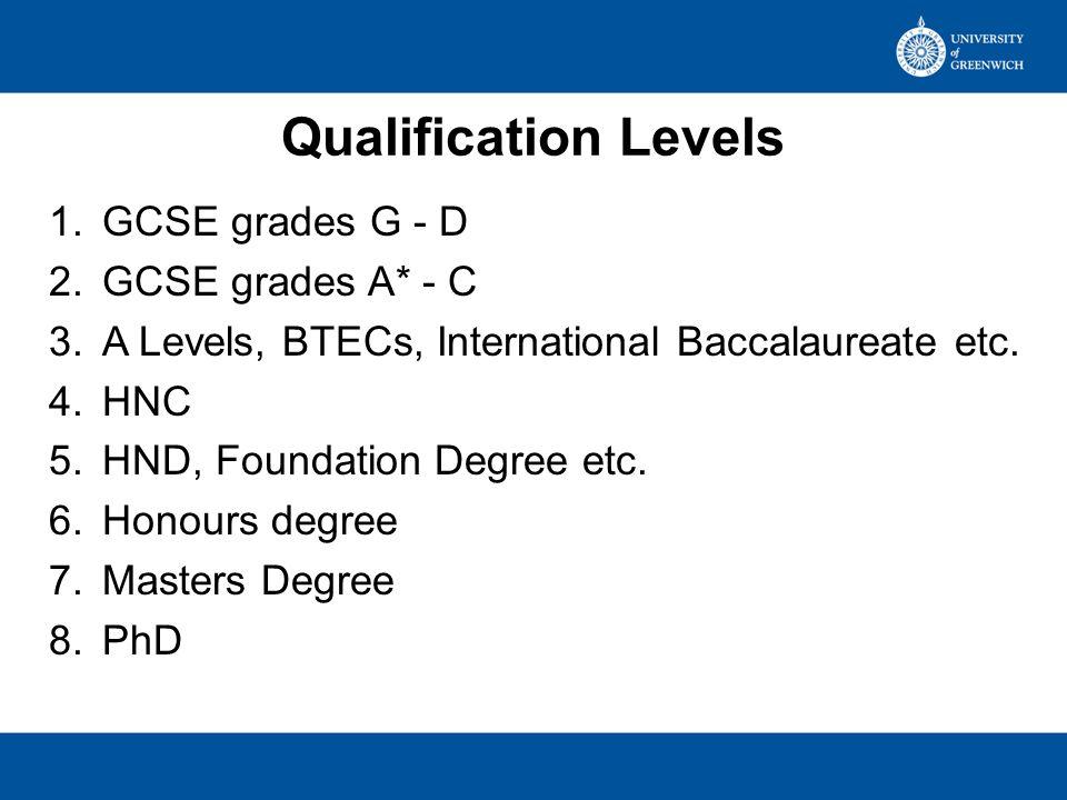 Qualification Levels 1.GCSE grades G - D 2.GCSE grades A* - C 3.A Levels, BTECs, International Baccalaureate etc. 4.HNC 5.HND, Foundation Degree etc.