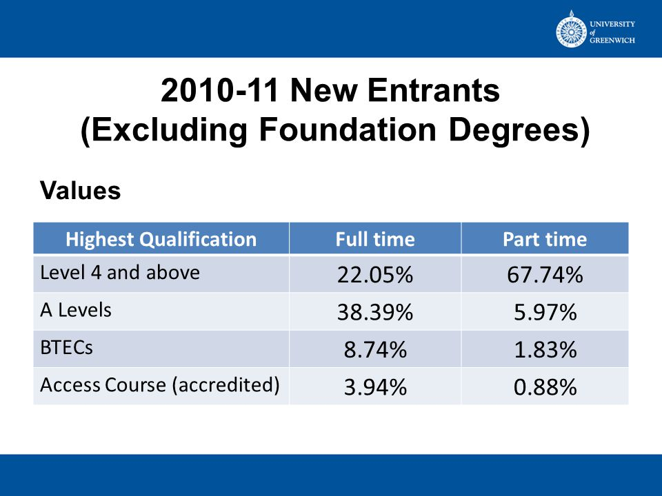 2010-11 New Entrants (Excluding Foundation Degrees) Highest QualificationFull timePart time Level 4 and above 22.05%67.74% A Levels 38.39%5.97% BTECs