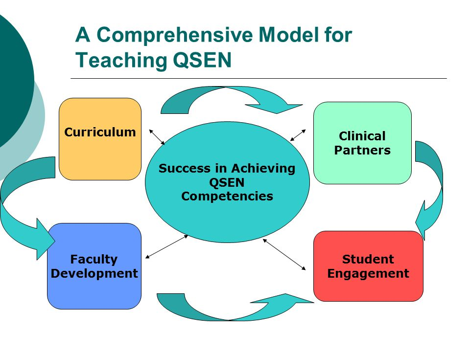 A Comprehensive Model for Teaching QSEN Success in Achieving QSEN Competencies Curriculum Faculty Development Clinical Partners Student Engagement