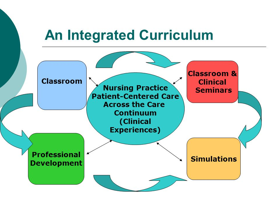 Integrating Across PD Class, Seminar and Clinical Groups PD Class PD Seminar Role Transition & Community Clinical Groups PTQS Concepts Principles Tools Students- Mentors practice Concepts & tools Discussion of Clinical Application PTQS Questions