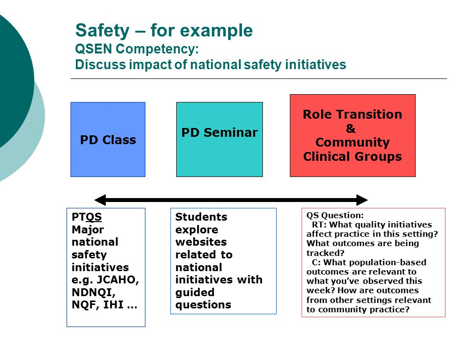 Role Transition & Community Clinical Groups Teamwork – for example QSEN Competency: Discuss effective strategies for communicating among members of the interdisciplinary team PD Class PD Seminar PTQS Comm.