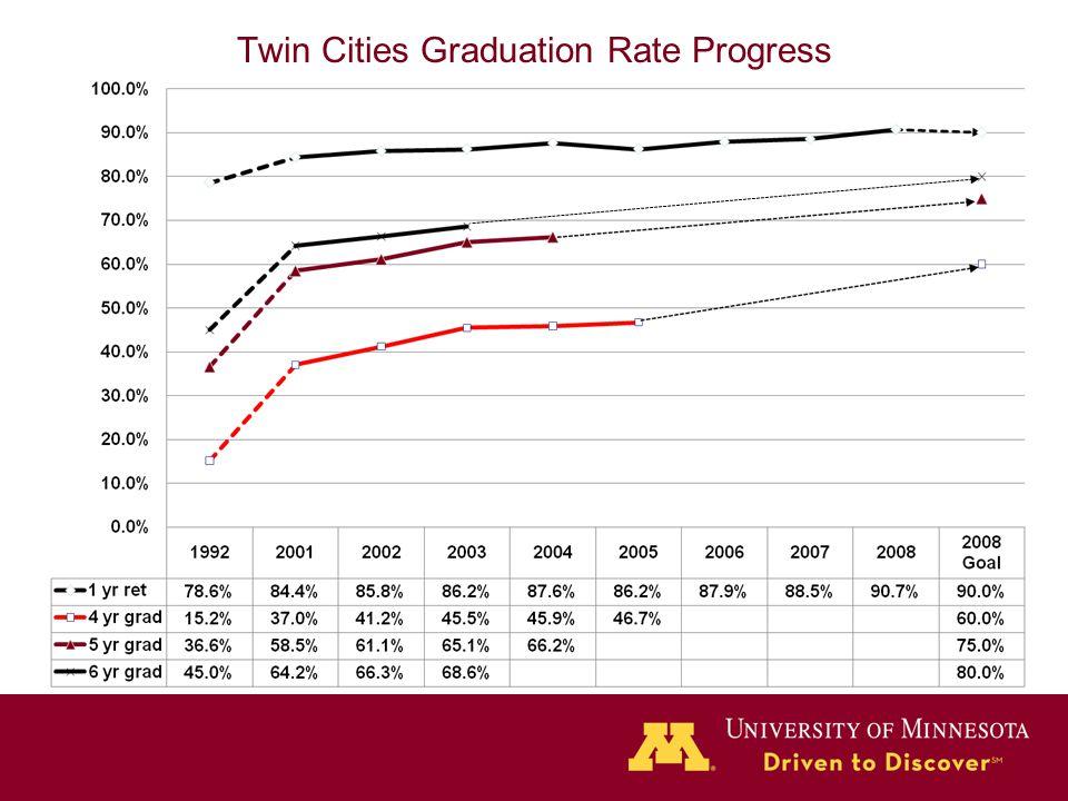Twin Cities Graduation Rate Progress