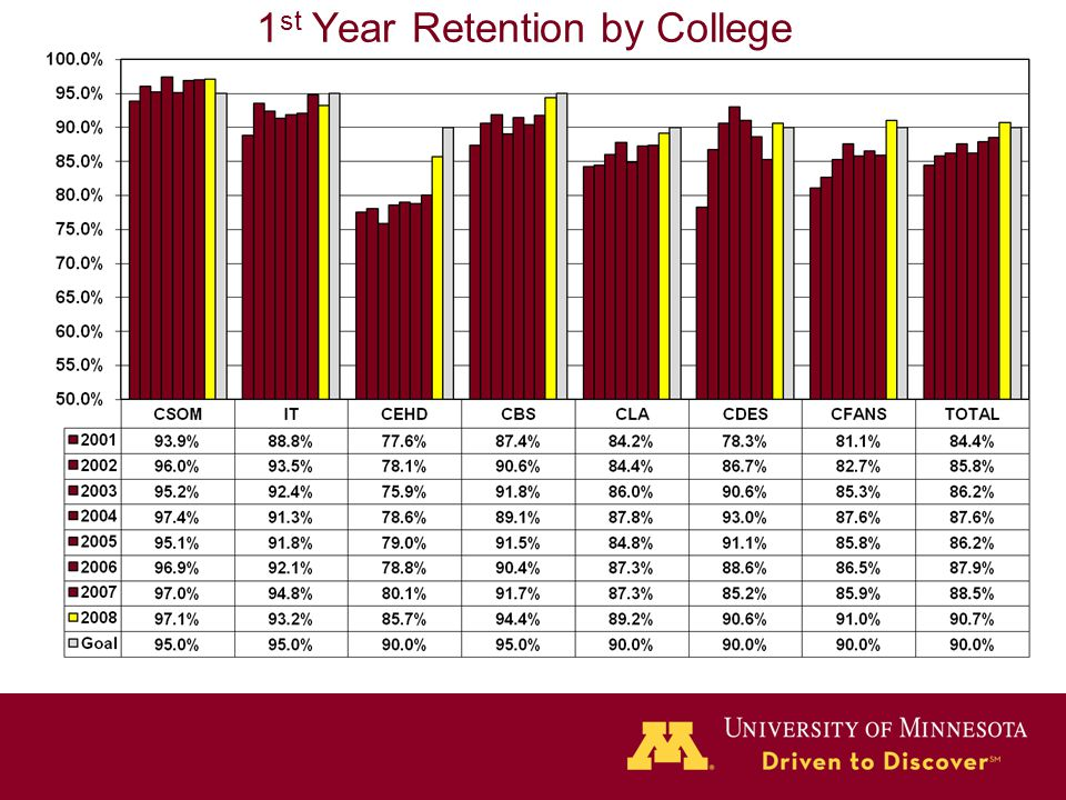 1 st Year Retention by College