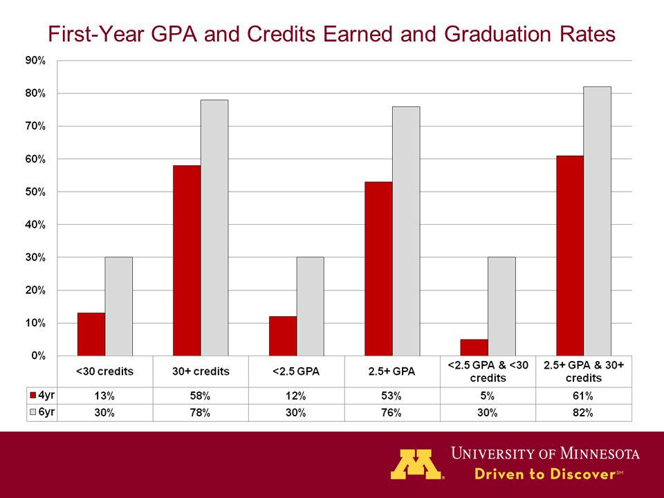 First-Year GPA and Credits Earned and Graduation Rates