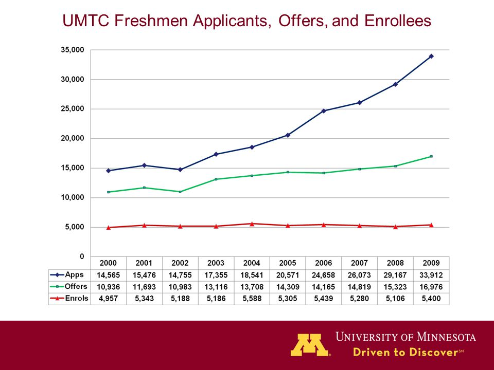UMTC Freshmen Applicants, Offers, and Enrollees