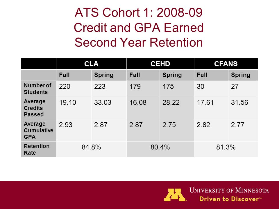ATS Cohort 1: 2008-09 Credit and GPA Earned Second Year Retention CLACEHDCFANS FallSpringFallSpringFallSpring Number of Students 2202231791753027 Average Credits Passed 19.1033.0316.0828.2217.6131.56 Average Cumulative GPA 2.932.87 2.752.822.77 Retention Rate 84.8%80.4%81.3%