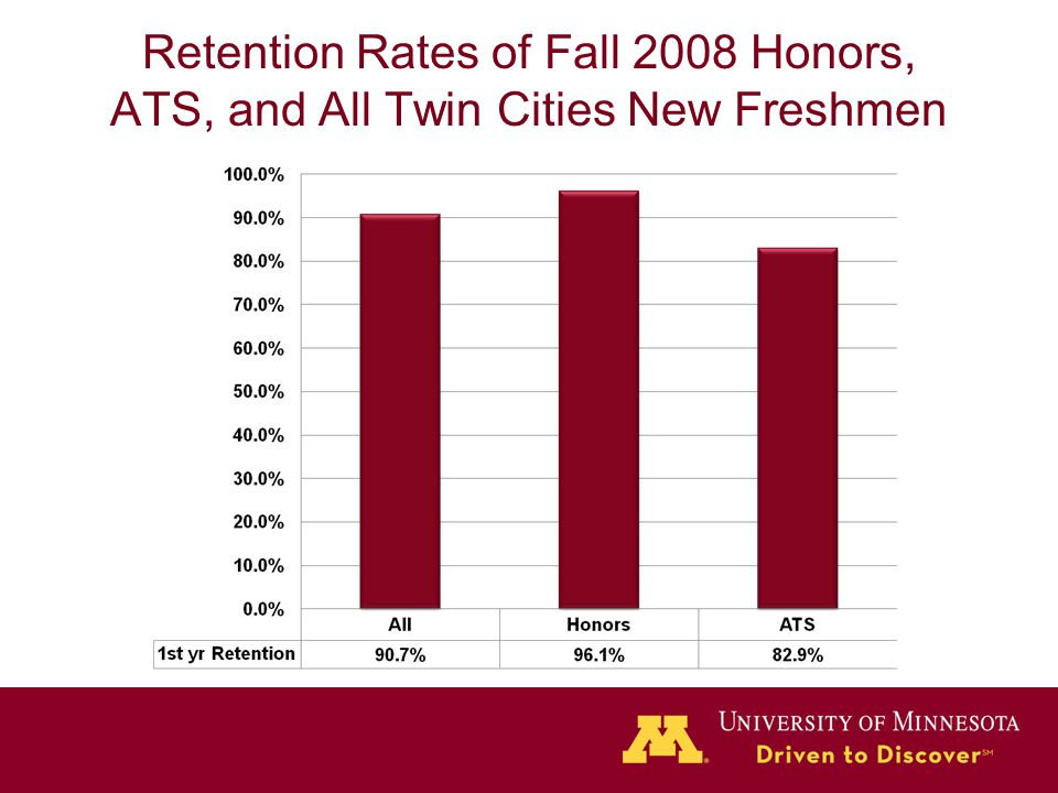 Retention Rates of Fall 2008 Honors, ATS, and All Twin Cities New Freshmen