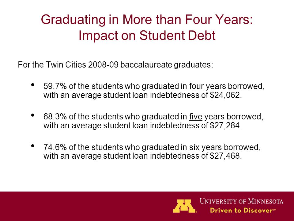 Graduating in More than Four Years: Impact on Student Debt For the Twin Cities 2008-09 baccalaureate graduates: 59.7% of the students who graduated in four years borrowed, with an average student loan indebtedness of $24,062.