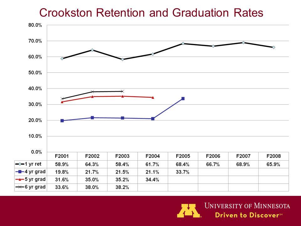Crookston Retention and Graduation Rates