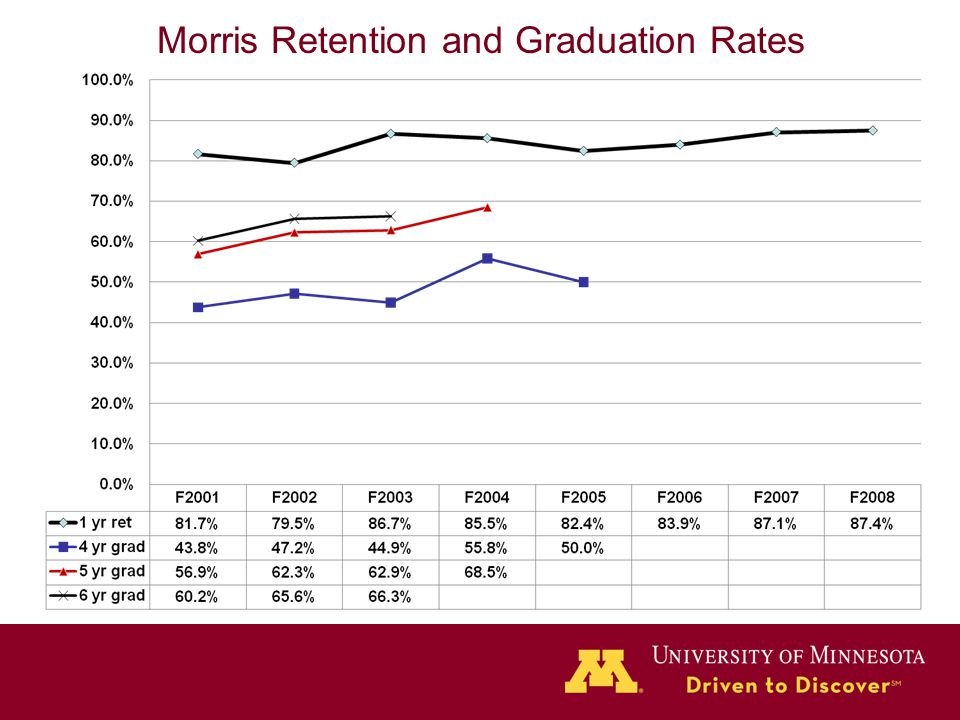 Morris Retention and Graduation Rates