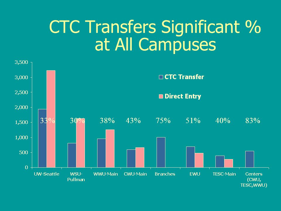 CTC Transfers Significant % at All Campuses 33% 30% 38% 43% 75% 51% 40% 83%
