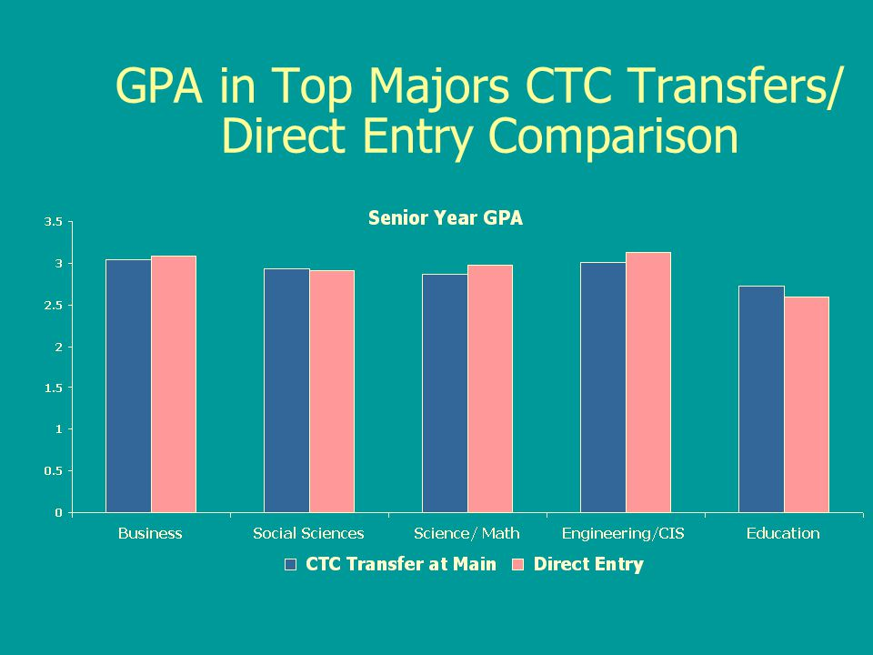 GPA in Top Majors CTC Transfers/ Direct Entry Comparison